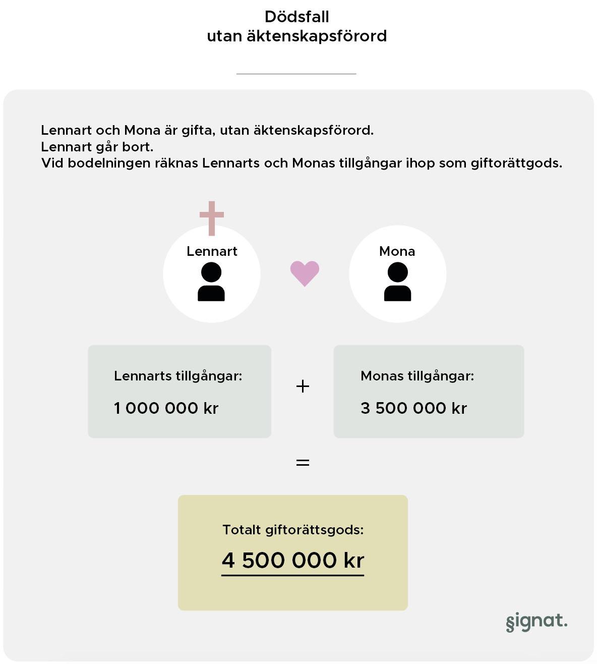 dödsfall utan äktenskapsförord avtal fakta