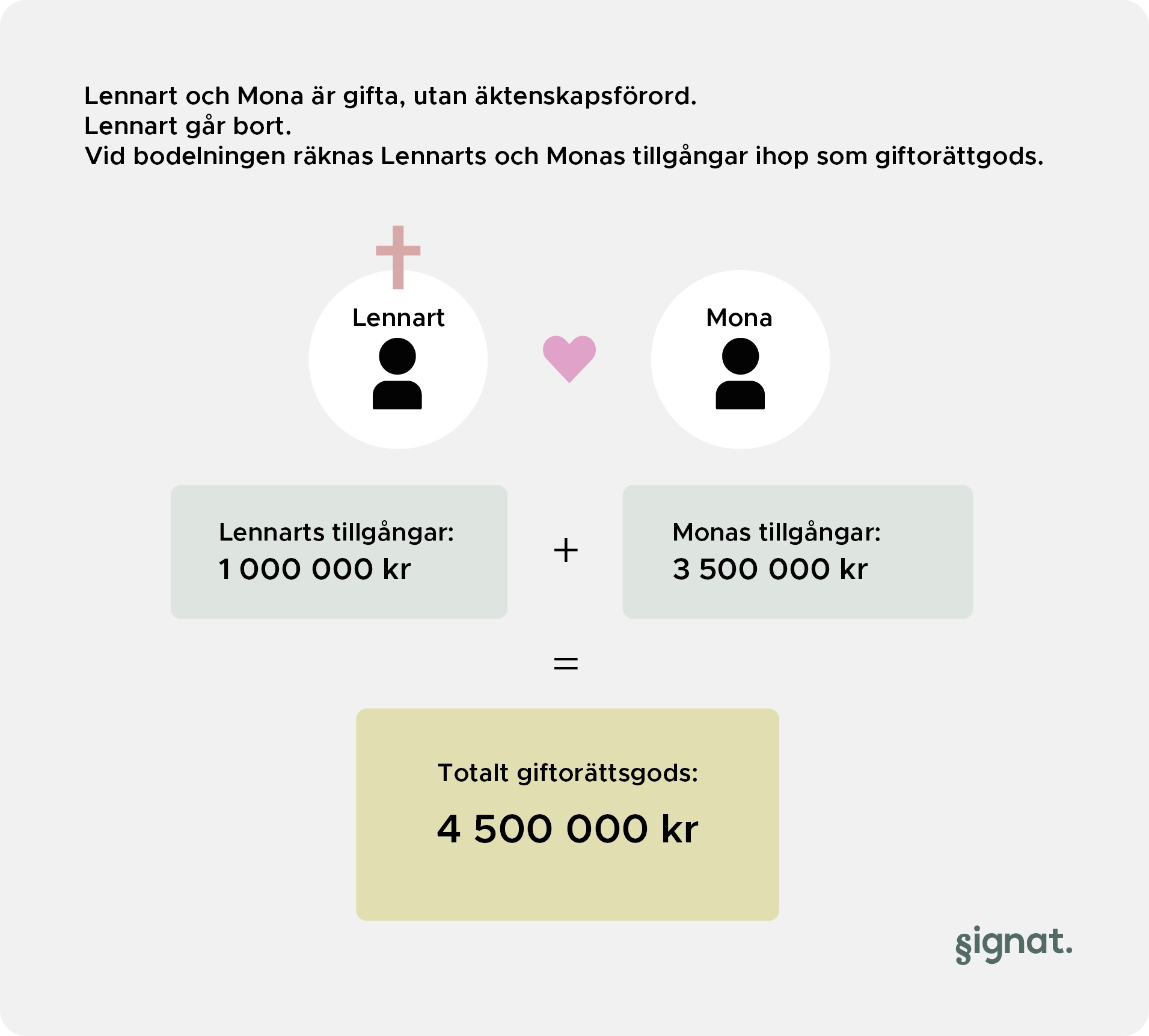 äktenskapsförord dödsfall gifta fakta